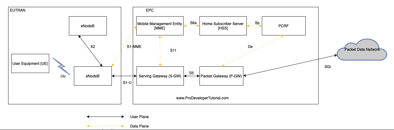 4g LTE tutorial: Brief working of Network Elements in LTE Architecture