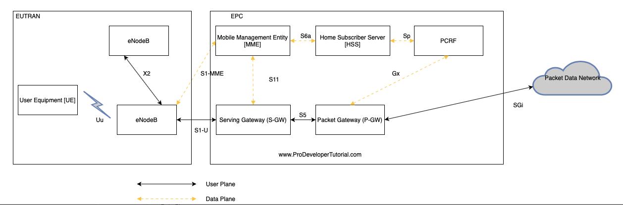 2_lte_architecture-min
