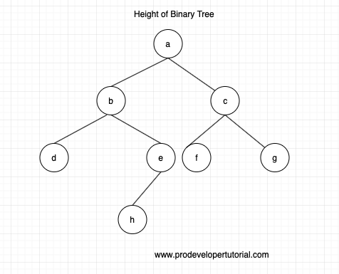 Height or Max depth if a BTree