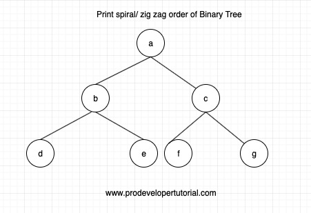 Spiral order or Zigzag traversal of a Binary Tree