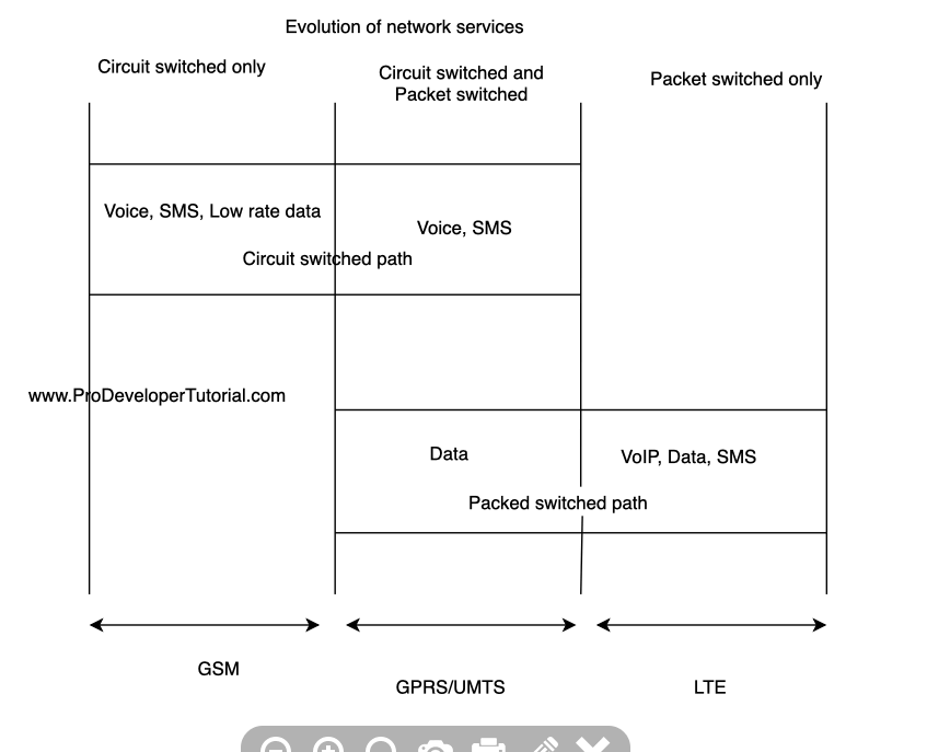 3_Evolution of network services-min
