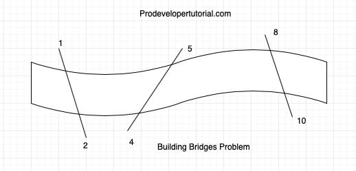 Dynamic Programming: Building Bridges