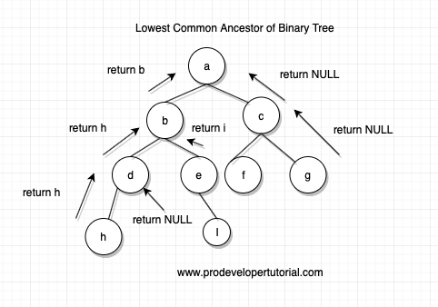 Lowest Common ancestor of a Binary Tree.
