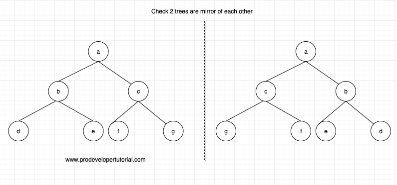 Check if 2 nodes are mirror of each other