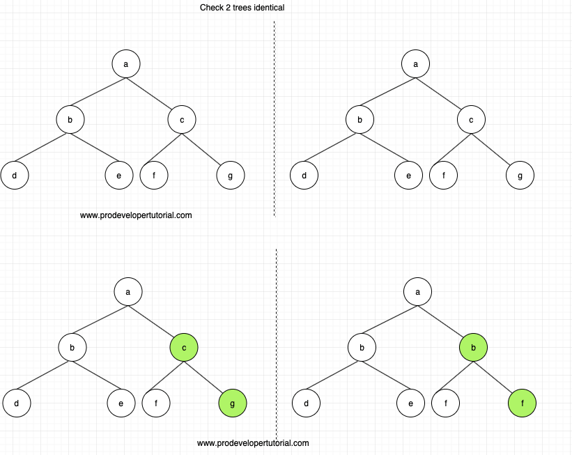 Check if 2 binary tree are identical