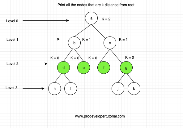 Print the nodes at k distance from the root of a binary tree
