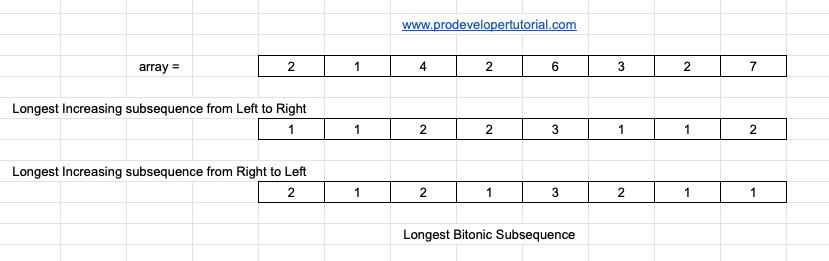 91_Longest_bitonic_sub_Sequence-min