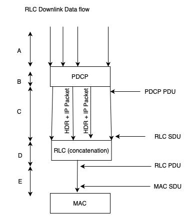 RLC_data flow