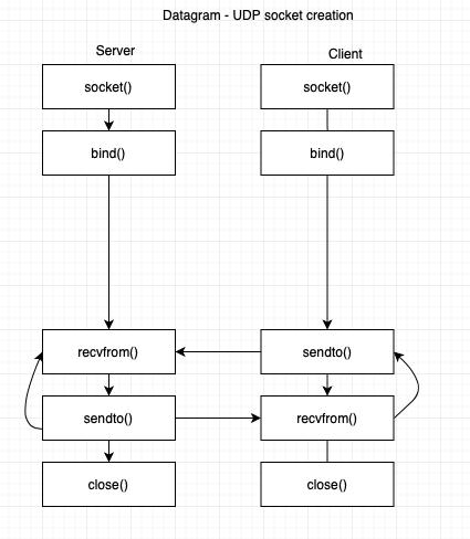 Creating UDP sockets
