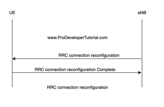 RRC Connection Re-Configuration Procedure