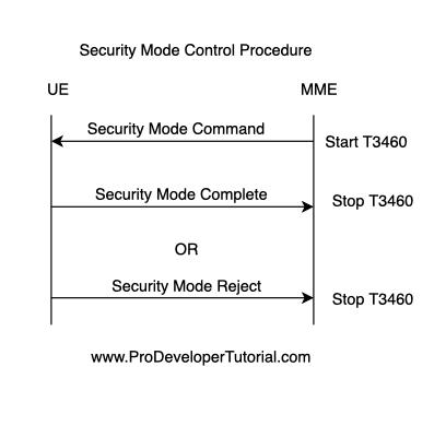 security_mode_contol_proceudre