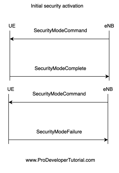 50. LTE RRC: Initial security activation
