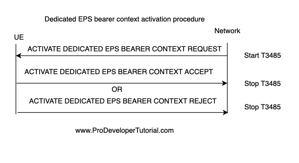 The purpose of the dedicated EPS bearer context activation procedure is to establish an EPS bearer context with specific QoS and TFT between the UE and the EPC. The dedicated EPS bearer context activation procedure is initiated by the network, but may be requested by the UE by means of the UE requested bearer resource allocation procedure. Default EPS bearer is established during the Attach procedure. It will remain connected throughout the lifetime of ODN connection. If the attach procedure or the default EPS bearer context activation procedure fails, the UE shall consider that the dedicated bearer activation has implicitly failed. The dedicated EPS bearer can be either guaranteed bit rate (GBR) or non-GBR. Image 74 The messages exchanged between UE and Network during Dedicated EPS bearer context activation procedure are: ACTIVATE DEDICATED EPS BEARER CONTEXT REQUEST ACTIVATE DEDICATED EPS BEARER CONTEXT ACCEPT ACTIVATE DEDICATED EPS BEARER CONTEXT REJECT