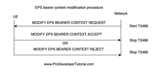 54. LTE NAS: EPS bearer context modification procedure