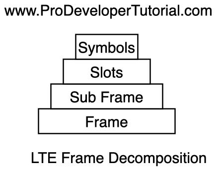 LTE_Frame