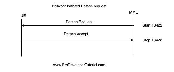 Detach Procedure