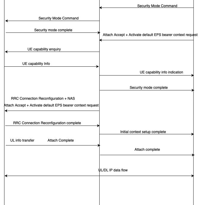 LTE UE power on procedure or UE Initial Access Procedure