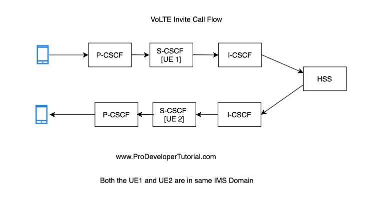 VoLTE INVITE Call flow