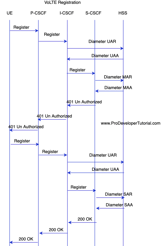 VoLTE IMS registration call flow