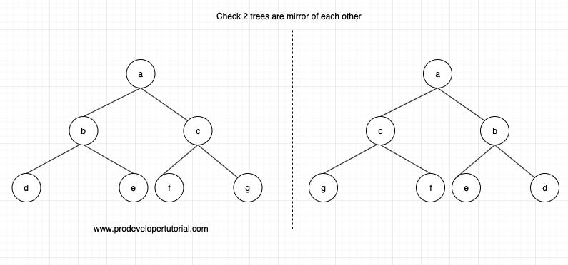 Convert a binary tree to its Mirror Tree