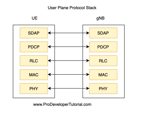 5G Tutorial: 5G Protocol stack in detail