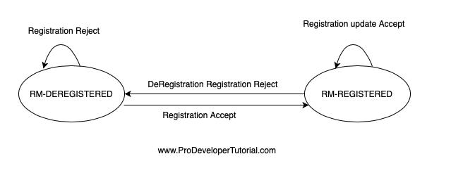 2. UE Registration States: